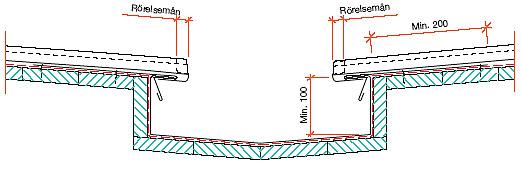 Figur 10:79. Försänkt vinkelränna enligt SSAB Tunnplåt AB.