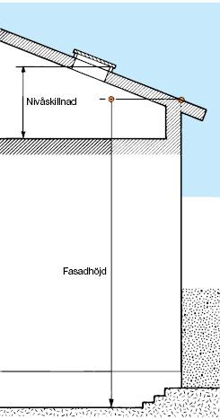 Figur 11:7. Nivåskillnad, fasadhöjd.