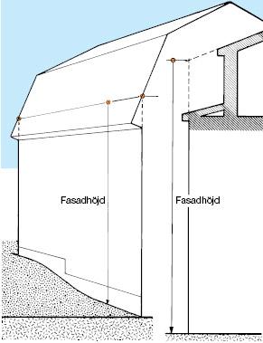 Figur 11:8. Fasadhöjd.
