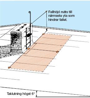 Figur 11:9. Fallhöjd då taklutningen är högst 1:10 (~ 6°).