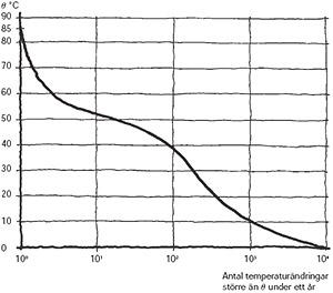 Figur 8:1. Samband mellan temperaturändringarnas storlek och antal baserat på mätningar i Stockholm på ett svagt lutande tak med profilerad plåt i söderläge. <br /> Källa: Svensk standard SS 271116.