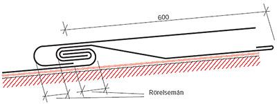 Figur 8:10. Rörelsefog med infalsad fotplåt. Utförandet används där det är olämpligt att löda plåten. Beakta att fotplåten avslutas med en drivvattenhake. Klammer kan monteras i haken som medger att rörelse kan ske i två riktningar. Taklutningen bör överstiga 18°. Genom att använda tätningsfett i rörelsefogen erhålls en större säkerhet mot inträngande vatten.