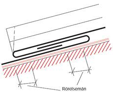 Figur 8:11. Enkel förstorad hakfals kan användas vid branta tak där risken för att vatten kan tränga in är begränsad. Taklutningen bör överstiga 30°.