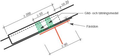 Figur 8:26. Rörligt ändöverlapp på tak. Notera att tätningen i detta fall ska ligga i två rader. Genom att använda tätningsfett fungerar tätningen även som glidmedel mellan plåtarna.
