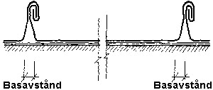 Figur 8:3. Vid falsad plåt tas rörelserna i sidled upp av basavståndet som ska finnas i ståndfalsarna. Basavståndet är också viktigt för att minska risken för pilhöjd mellan falsarna. Stor pilhöjd kan vara en orsak till att buller uppstår i ett plåttak. Illustration: Torbjörn Osterling.