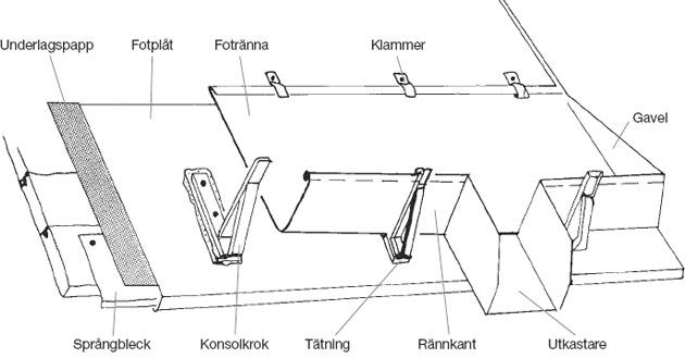 Figur 9:18. Uppbyggnad av fotränna. Obs! Figuren saknar byggpapp under språngblecket.