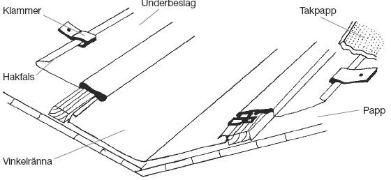 Figur 9:19. Vinkelränna vid taktäckning med överläggsplattor. Byggpappen läggs ovanpå underbeslaget av plåt.