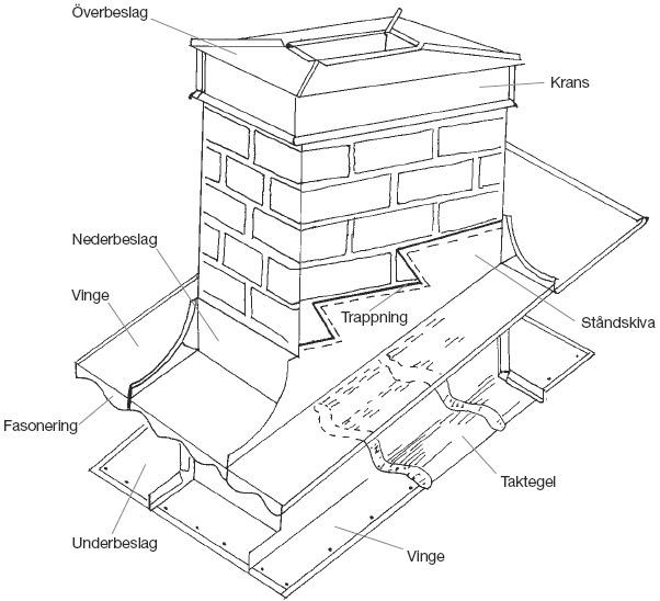 Beslagning av skorsten:<br /> Figur 9:20. Beslagning av skorsten vid takpannetak.