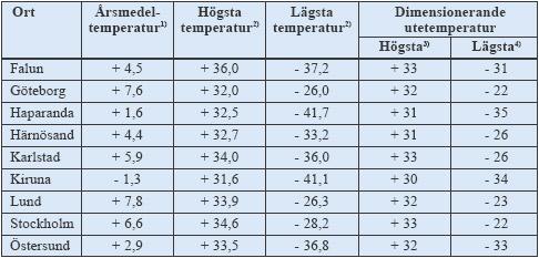 Tabell 8:4. Temperaturförhållanden på några orter i Sverige (°C).<br /> 1). Avser perioden 1931 – 1960.<br /> 2). Avser perioden 1901 – 1971.<br /> 3). Medelvärden av fem års högsta temperaturer som inträffat 1901 – 1950.<br /> 4). Lägsta dygnsmedeltal som beräknas inträffa vart 30:e år.