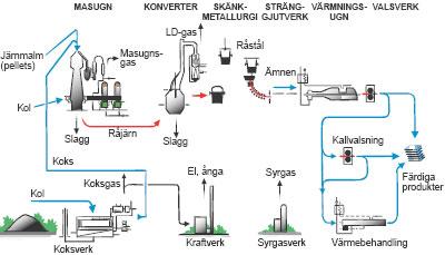 Figur 3:2. Produktionsvägar från järnmalm till stål. Källa: Jernkontoret.