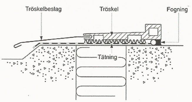 Figur 10:93 a. Tröskelbeslag enligt AMA RA JT_.524/1.